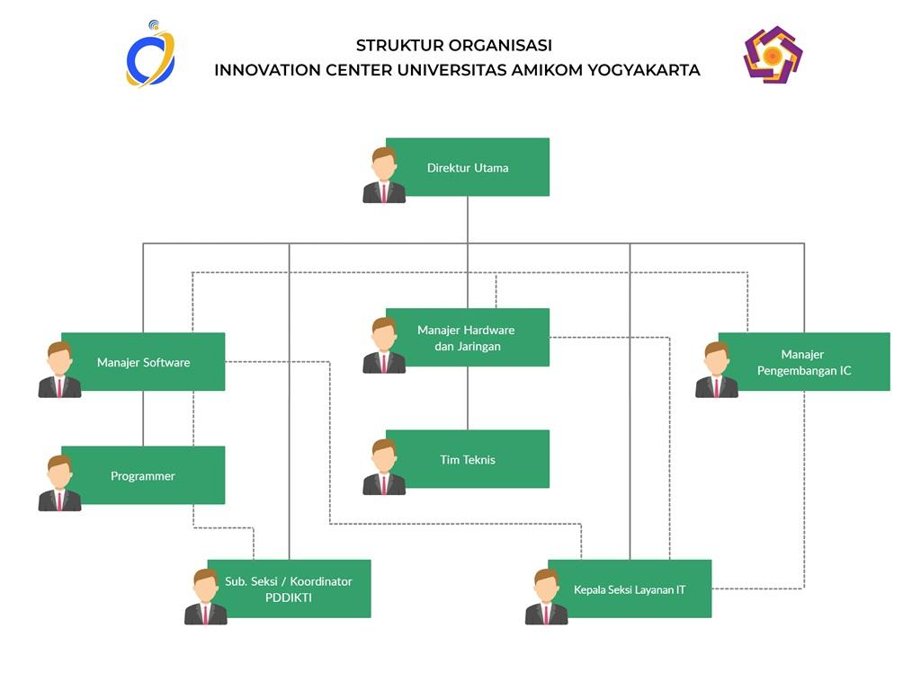 Struktur Organisasi IC